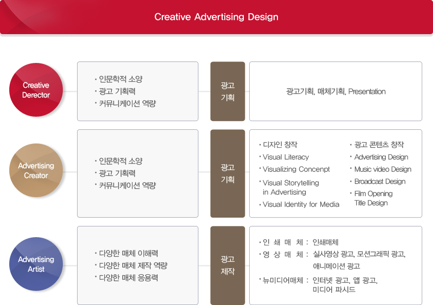 Creative Advertising 교육내용으로 자세한 설명은 Creative Advertising Design 참고